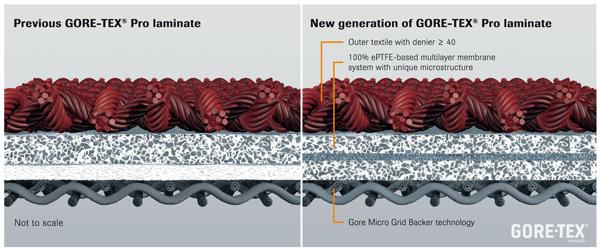 Budowa GORE-TEX Pro Shell (z lewej) i nowego laminatu GORE-TEX Pro (z prawej)