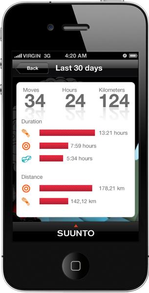 4_iphoneApp_summary