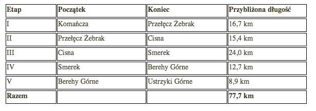 Trasa-Bieg-Rzeznika-tabelka