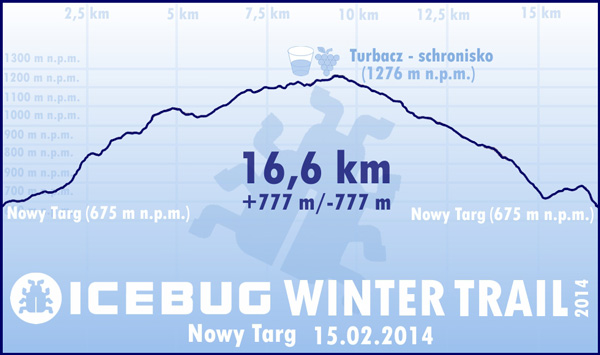 Profil trasy biegu Icebug Winter Trail