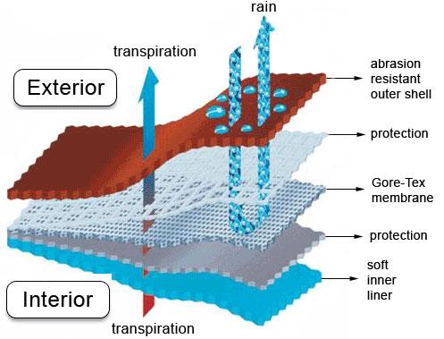 Schemat budowy i działania tkaniny z membraną Gore-Tex używanej w odzieży outdoorowej. Źródło: Wikipedia.pl