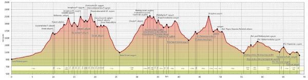 bieg-grania-tatr-profil