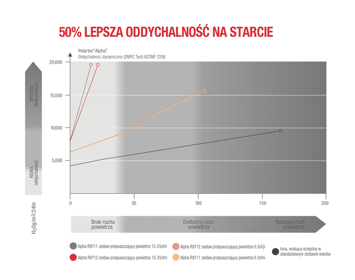 ALPHA_Dynamic_Breathability_FINAL_Polish