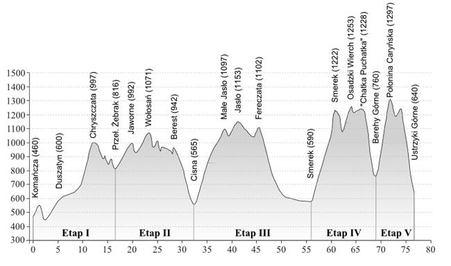 Bieg Rzeźnika 2013 - profil trasy. Przybliżone przewyższenie trasy to +3707m podbiegów oraz -3535m zbiegów (wg. zapisu GPS Suunto Ambit Piotra Hercoga)