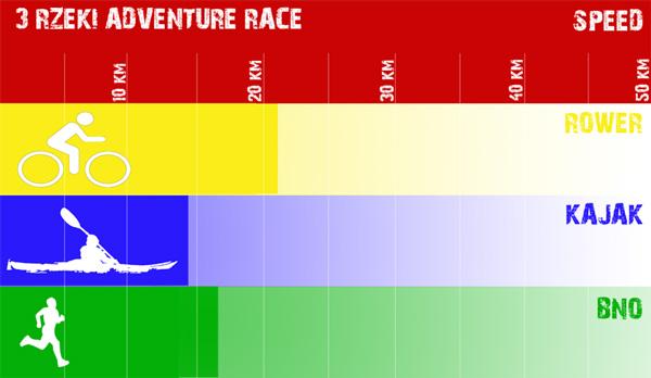 Rozkład dyscyplin trasy SPEED – 50 km
