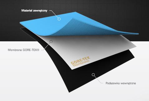 Budowa laminatu na przykładzie produktu Gore-Tex