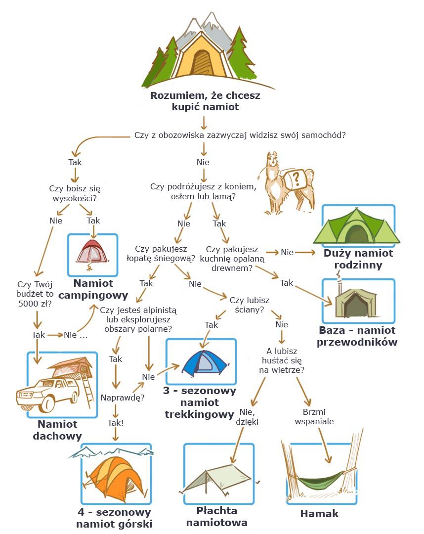 Podróżujesz z lamą? Sprawdź w kilku krokach jakiego namiotu potrzebujesz (gearjunkie.com, tłum. Michał Gurgul)